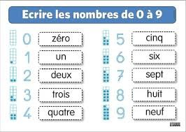 """""""Les nombres"""" in French"""
